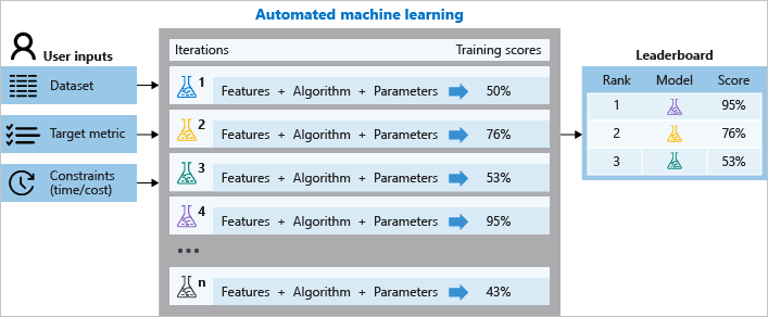 Automated Machine Learning Diagram